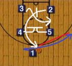 basketball play diagrams
